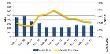 February Home Sales in the Mobile Area Up from Prior Month