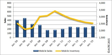 January Residential Sales in the Mobile Area Up 12 Percent from Prior Year