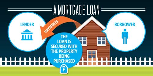 The 6, Not-So-Simple, Steps to Securing a Home Loan